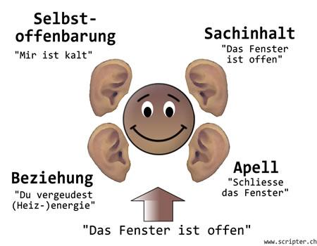 Schulz Von Thuns Vier Ohren Modell Im Schulalltag 12